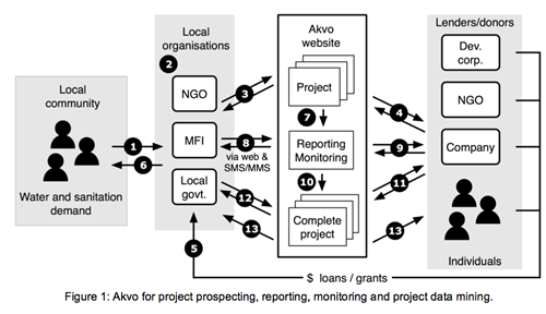 Akvo Really Simple Reporting