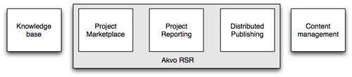 Akvo Platform-arch drawing