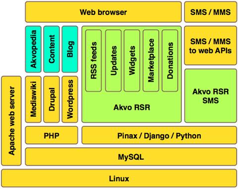 Akvo platform part 3 system architecture for Drupal 7 architecture diagram