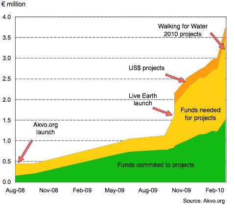 Akvo-funds-stats-2010-03-03