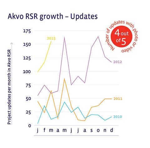 RSR-updates-2010-2013-March