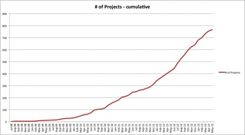 Blog-image-projects-graph-480